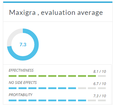 Maxigra's Evaluation average