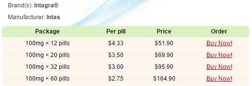 Intagra Pricing