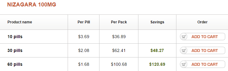 Nizagara 100 mg Pricing