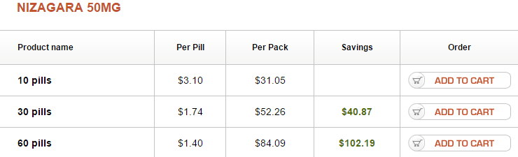 Nizagara 50 mg Pricing