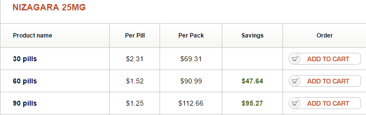 Nizagara 25 mg Pricing