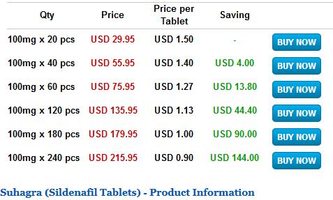 Suhagra Pricing