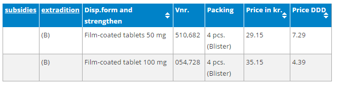 Sildenafil Medical Valley Prices