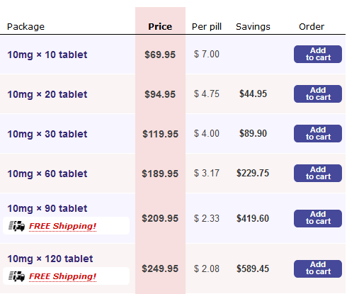 Some of the Discounts Offered at Texas Chemist